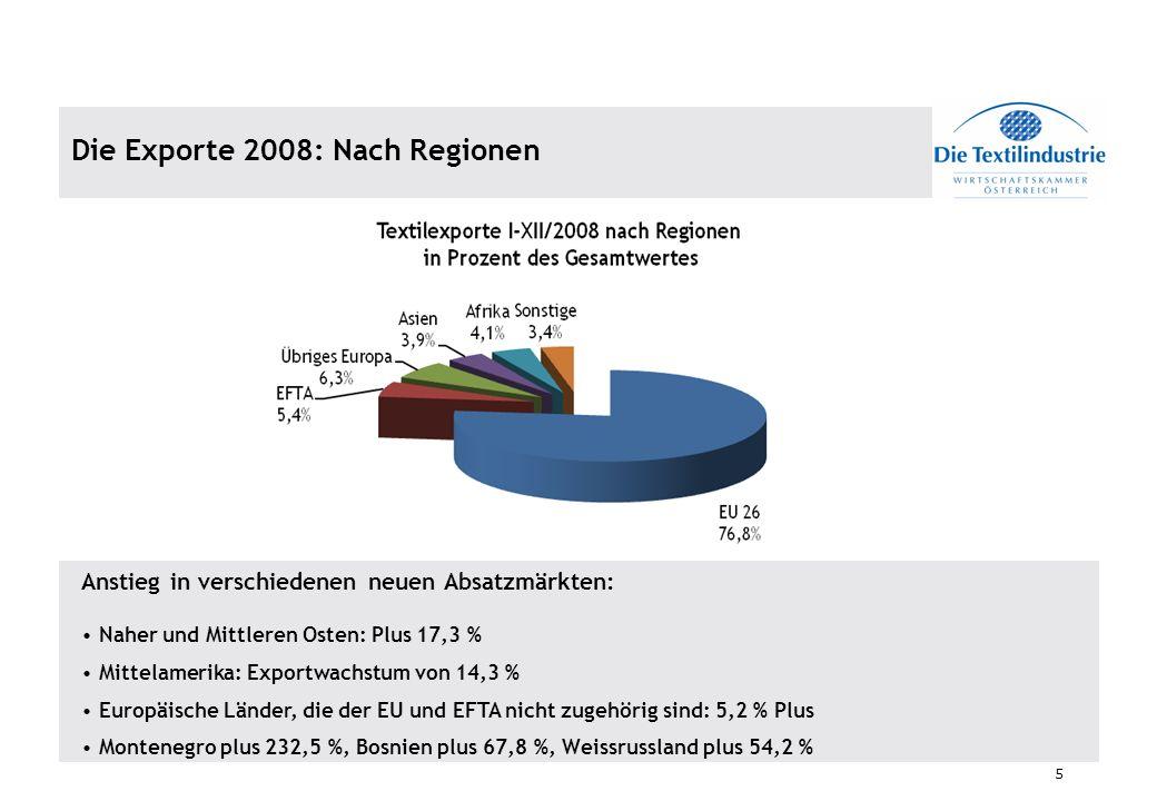 5 Die Exporte 2008: Nach Regionen Anstieg in verschiedenen neuen Absatzmärkten: Naher und Mittleren Osten: Plus 17,3 % Mittelamerika: Exportwachstum v