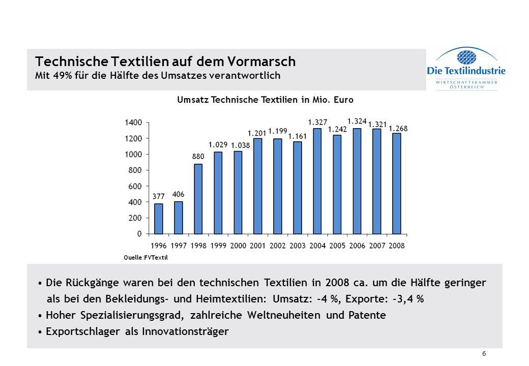 6 Technische Textilien auf dem Vormarsch Mit 49% für die Hälfte des Umsatzes verantwortlich Die Rückgänge waren bei den technischen Textilien in 2008