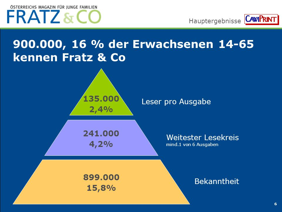 Hauptergebnisse 6 900.000, 16 % der Erwachsenen 14-65 kennen Fratz & Co 135.000 2,4% 899.000 15,8% Bekanntheit Leser pro Ausgabe 241.000 4,2% Weiteste