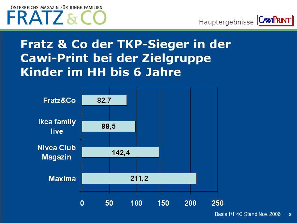 Hauptergebnisse 8 Fratz & Co der TKP-Sieger in der Cawi-Print bei der Zielgruppe Kinder im HH bis 6 Jahre Basis 1/1 4C Stand Nov. 2006