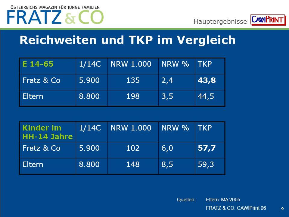 Hauptergebnisse 9 Reichweiten und TKP im Vergleich Quellen: Eltern: MA 2005 FRATZ & CO: CAWIPrint 06 E 14-651/14CNRW 1.000NRW %TKP Fratz & Co5.9001352