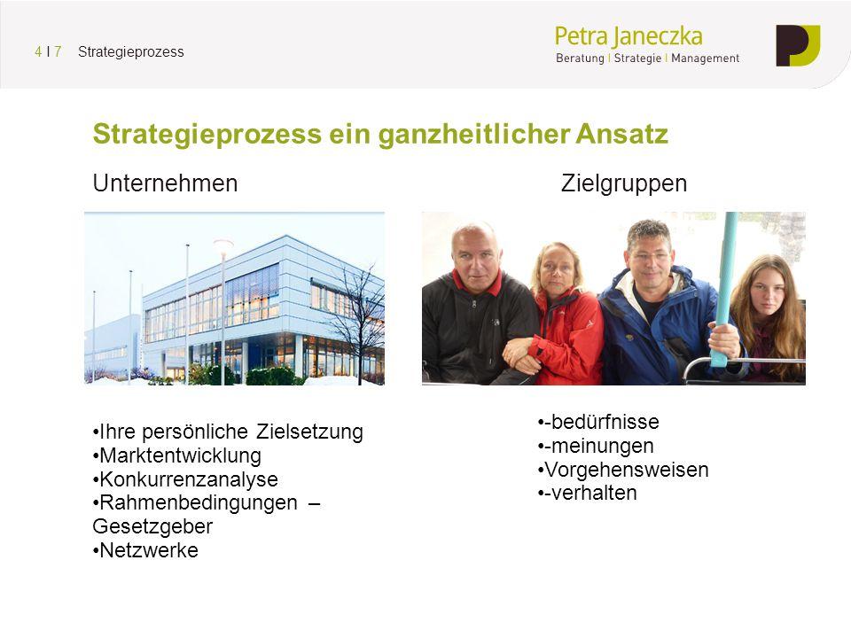 Strategieprozess ein ganzheitlicher Ansatz Unternehmen Zielgruppen 4 I 7 Strategieprozess Ihre persönliche Zielsetzung Marktentwicklung Konkurrenzanal