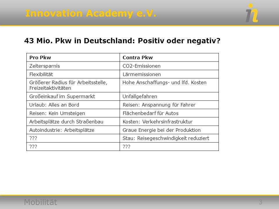 Innovation Academy e.V. Mobilität 43 Mio. Pkw in Deutschland: Positiv oder negativ? 3 Pro PkwContra Pkw ZeitersparnisCO2-Emissionen FlexibilitätLärmem