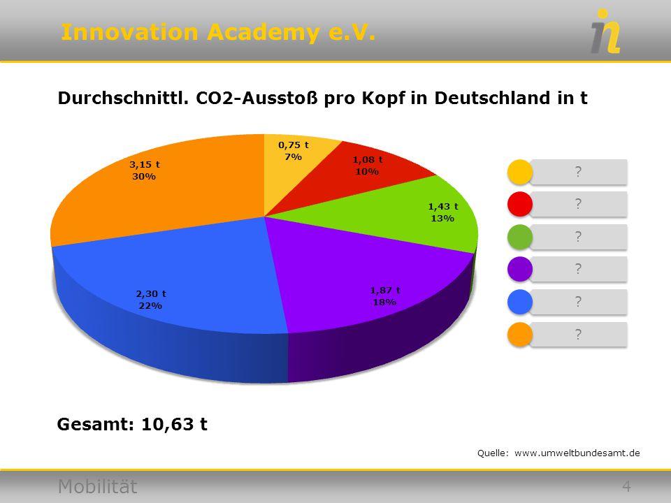 Innovation Academy e.V. Mobilität Durchschnittl. CO2-Ausstoß pro Kopf in Deutschland in t Quelle: www.umweltbundesamt.de 4 Gesamt: 10,63 t ? ? ? ? ? ?