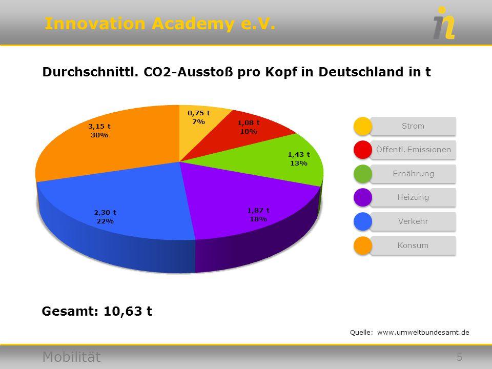 Innovation Academy e.V. Mobilität Durchschnittl. CO2-Ausstoß pro Kopf in Deutschland in t Quelle: www.umweltbundesamt.de 5 Gesamt: 10,63 t Strom Öffen