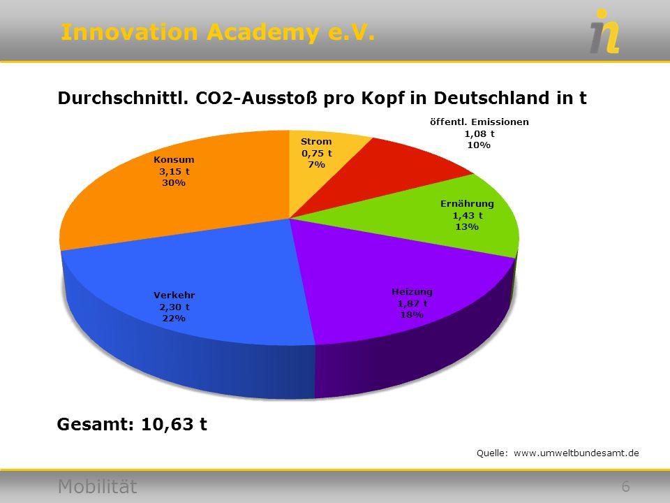 Innovation Academy e.V. Mobilität Durchschnittl. CO2-Ausstoß pro Kopf in Deutschland in t Quelle: www.umweltbundesamt.de 6 Gesamt: 10,63 t