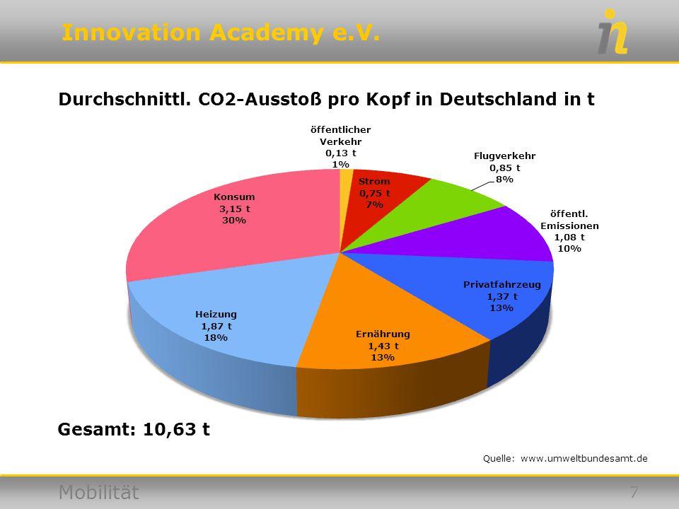 Innovation Academy e.V. Mobilität Durchschnittl. CO2-Ausstoß pro Kopf in Deutschland in t Quelle: www.umweltbundesamt.de 7 Gesamt: 10,63 t