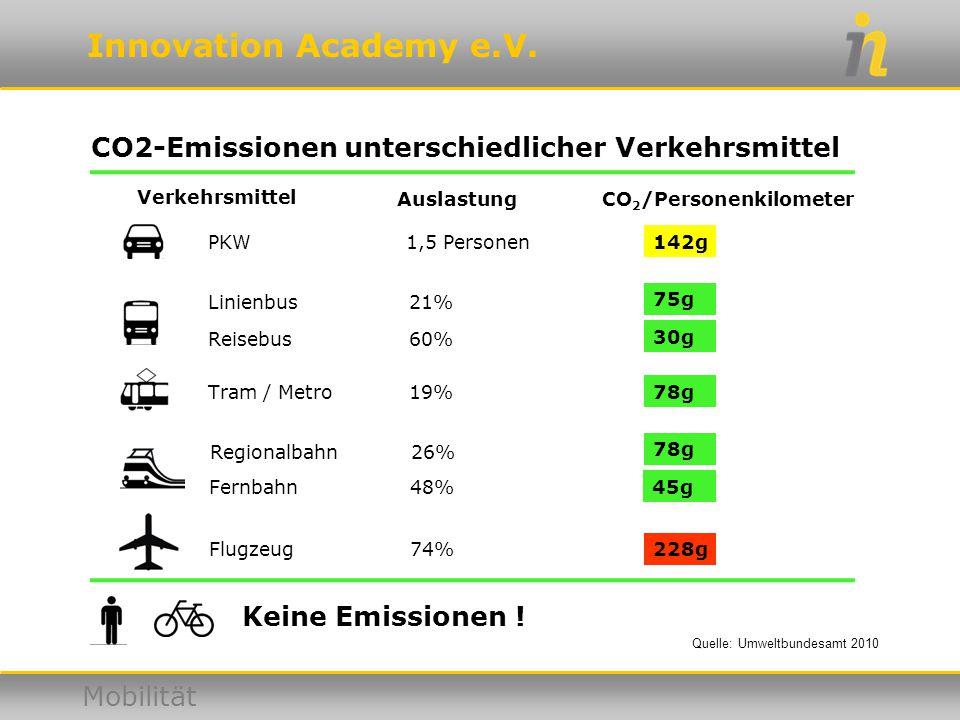 Innovation Academy e.V. Mobilität Keine Emissionen ! CO2-Emissionen unterschiedlicher Verkehrsmittel PKW Linienbus Reisebus Tram / Metro Regionalbahn