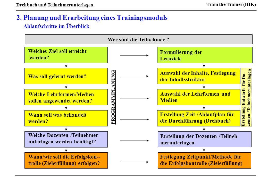 Drehbuch und Teilnehmerunterlagen Train the Trainer (IHK) 2.