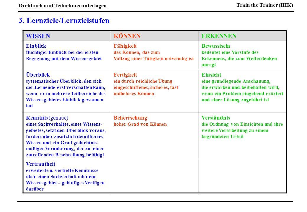 Drehbuch und Teilnehmerunterlagen Train the Trainer (IHK) Aufgabenstellung für die Gruppenarbeit Erstellen Sie für die nachstehend genannten Programmsegmente aus dem von Ihnen übernommenen Thema ein Drehbuch (Feinplanung) auf der Grundlage der bereits erarbeiteten Grobplanung.