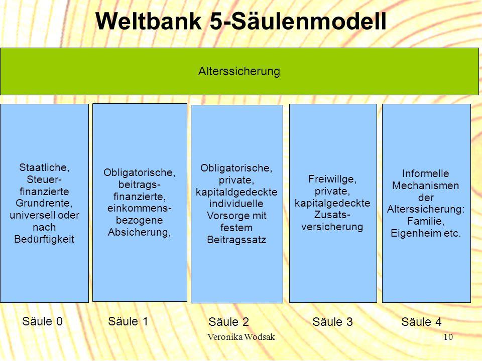 Veronika Wodsak10 Freiwillge, private, kapitalgedeckte Zusats- versicherung Alterssicherung Säule 1 Säule 2 Säule 3 Weltbank 5-Säulenmodell Informelle