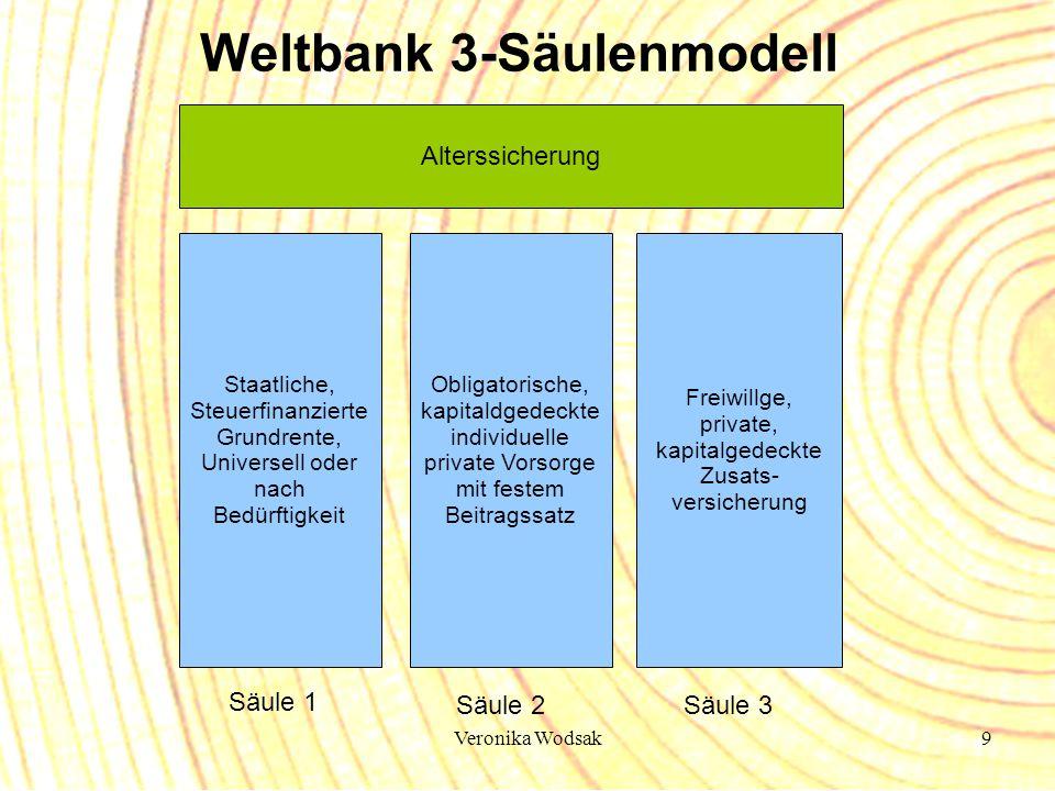 Veronika Wodsak9 Weltbank 3-Säulenmodell Obligatorische, kapitaldgedeckte individuelle private Vorsorge mit festem Beitragssatz Staatliche, Steuerfina
