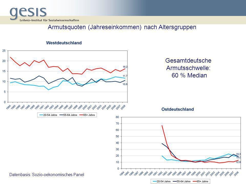 Armutsquoten (Jahreseinkommen) nach Altersgruppen Datenbasis: Sozio-oekonomisches Panel Gesamtdeutsche Armutsschwelle: 60 % Median