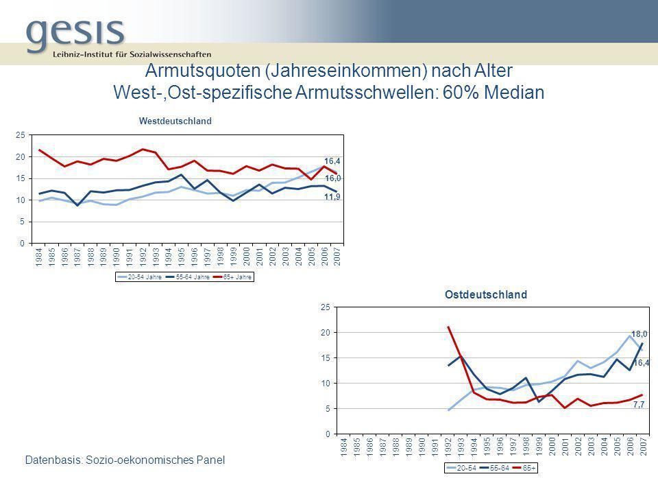 Armutsquoten (Jahreseinkommen) nach Alter West-,Ost-spezifische Armutsschwellen: 60% Median Datenbasis: Sozio-oekonomisches Panel Westdeutschland 16,4