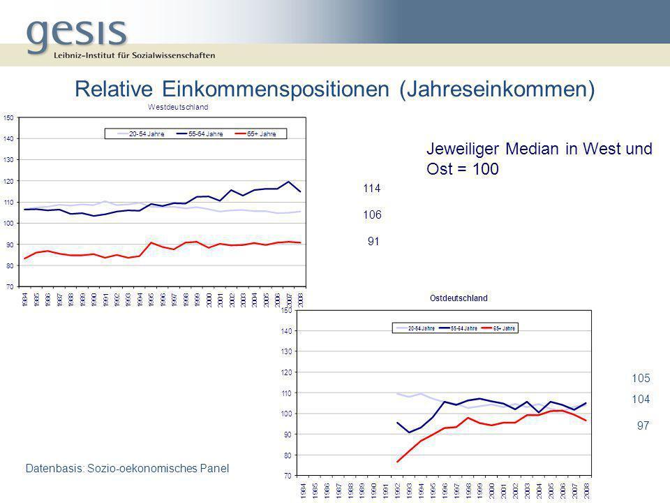 Relative Einkommenspositionen (Jahreseinkommen) Datenbasis: Sozio-oekonomisches Panel Jeweiliger Median in West und Ost = 100 105 104 97 114 91 106
