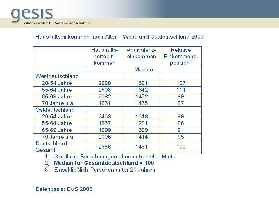 Zusammenfassung II Die dominierende Stellung der gesetzlichen Altersrente als Einkommensquelle in Ostdeutsch- land birgt zukünftig erhöhte Armutsrisiken Die Befürchtung, dass das Einkommen im Alter nicht ausreichen könnte, ist bei zukünftigen Rentnern stärker ausgeprägt als bei den jetzigen, aber insgesamt überraschend moderat