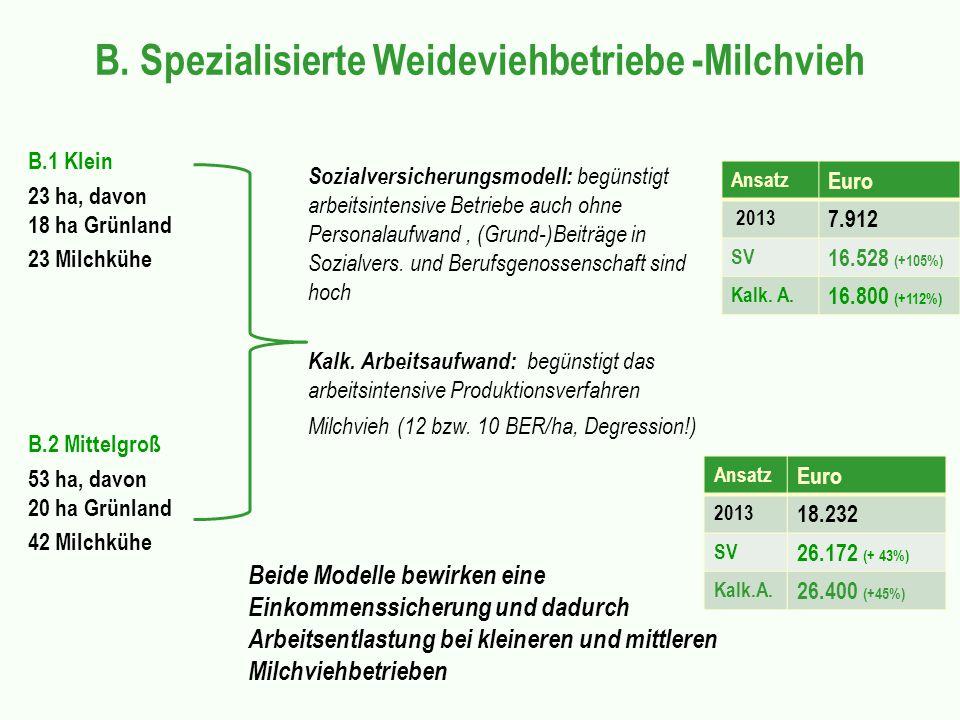 B. Spezialisierte Weideviehbetriebe -Milchvieh B.1 Klein 23 ha, davon 18 ha Grünland 23 Milchkühe B.2 Mittelgroß 53 ha, davon 20 ha Grünland 42 Milchk