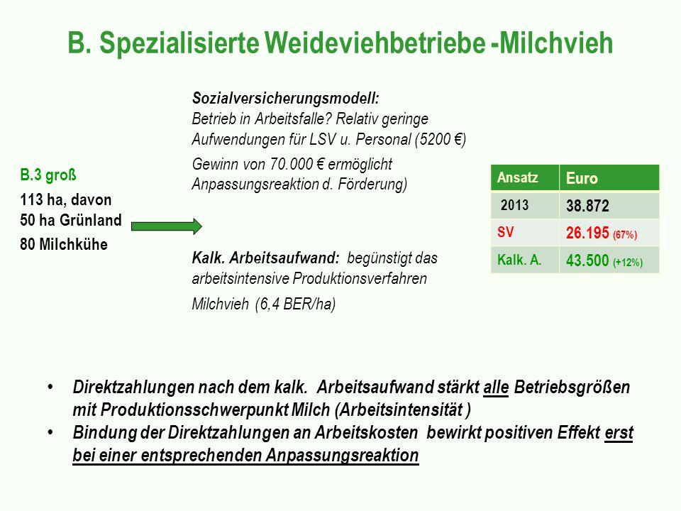 B. Spezialisierte Weideviehbetriebe -Milchvieh B.3 groß 113 ha, davon 50 ha Grünland 80 Milchkühe Sozialversicherungsmodell: Betrieb in Arbeitsfalle?