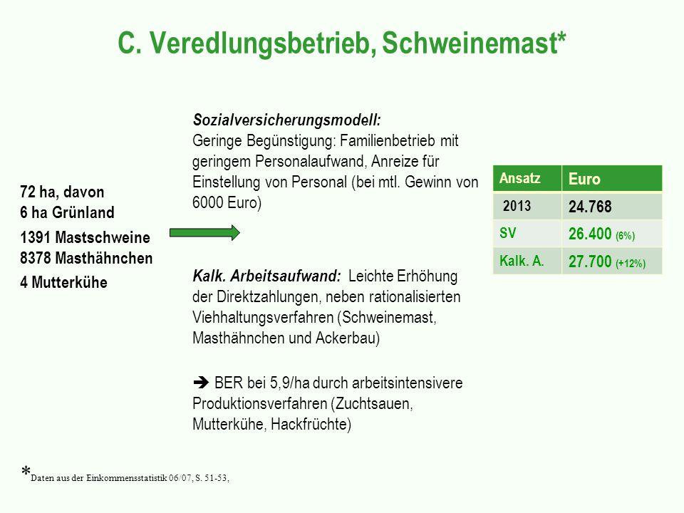 C. Veredlungsbetrieb, Schweinemast* 72 ha, davon 6 ha Grünland 1391 Mastschweine 8378 Masthähnchen 4 Mutterkühe Sozialversicherungsmodell: Geringe Beg