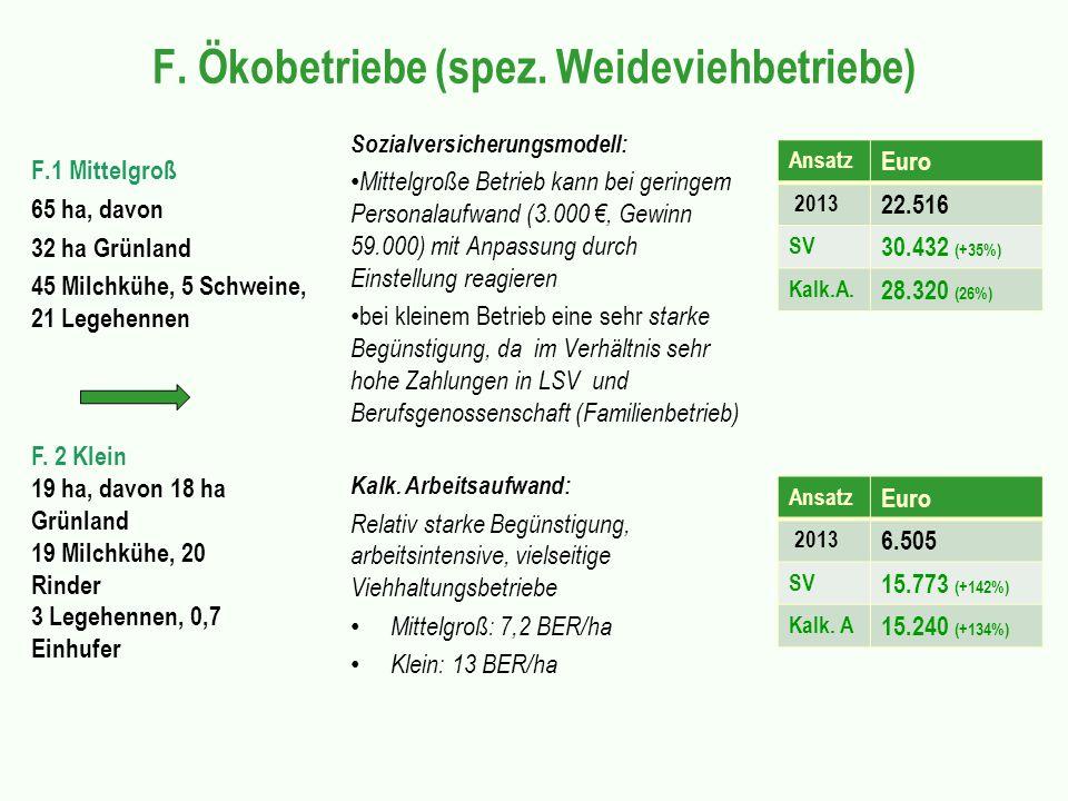 F. Ökobetriebe (spez. Weideviehbetriebe) F.1 Mittelgroß 65 ha, davon 32 ha Grünland 45 Milchkühe, 5 Schweine, 21 Legehennen Sozialversicherungsmodell: