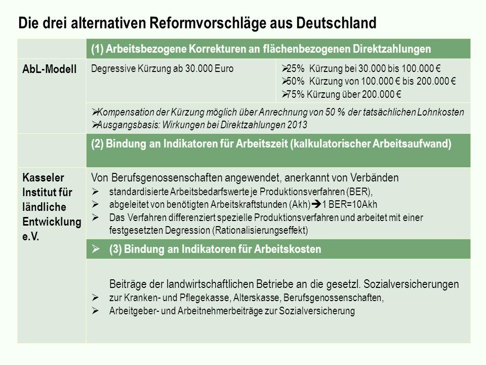(1) Arbeitsbezogene Korrekturen an flächenbezogenen Direktzahlungen AbL-Modell Degressive Kürzung ab 30.000 Euro 25% Kürzung bei 30.000 bis 100.000 50