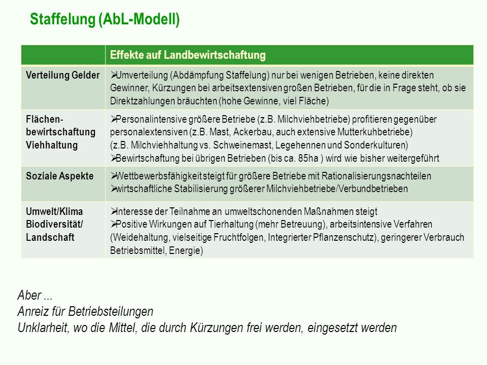 Staffelung (AbL-Modell) Effekte auf Landbewirtschaftung Verteilung Gelder Umverteilung (Abdämpfung Staffelung) nur bei wenigen Betrieben, keine direkt