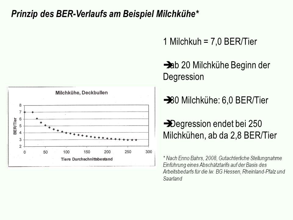 Prinzip des BER-Verlaufs am Beispiel Milchkühe* 1 Milchkuh = 7,0 BER/Tier ab 20 Milchkühe Beginn der Degression 30 Milchkühe: 6,0 BER/Tier Degression
