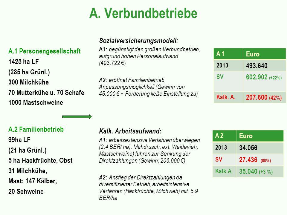 A. Verbundbetriebe A.1 Personengesellschaft 1425 ha LF (285 ha Grünl.) 300 Milchkühe 70 Mutterkühe u. 70 Schafe 1000 Mastschweine A.2 Familienbetrieb