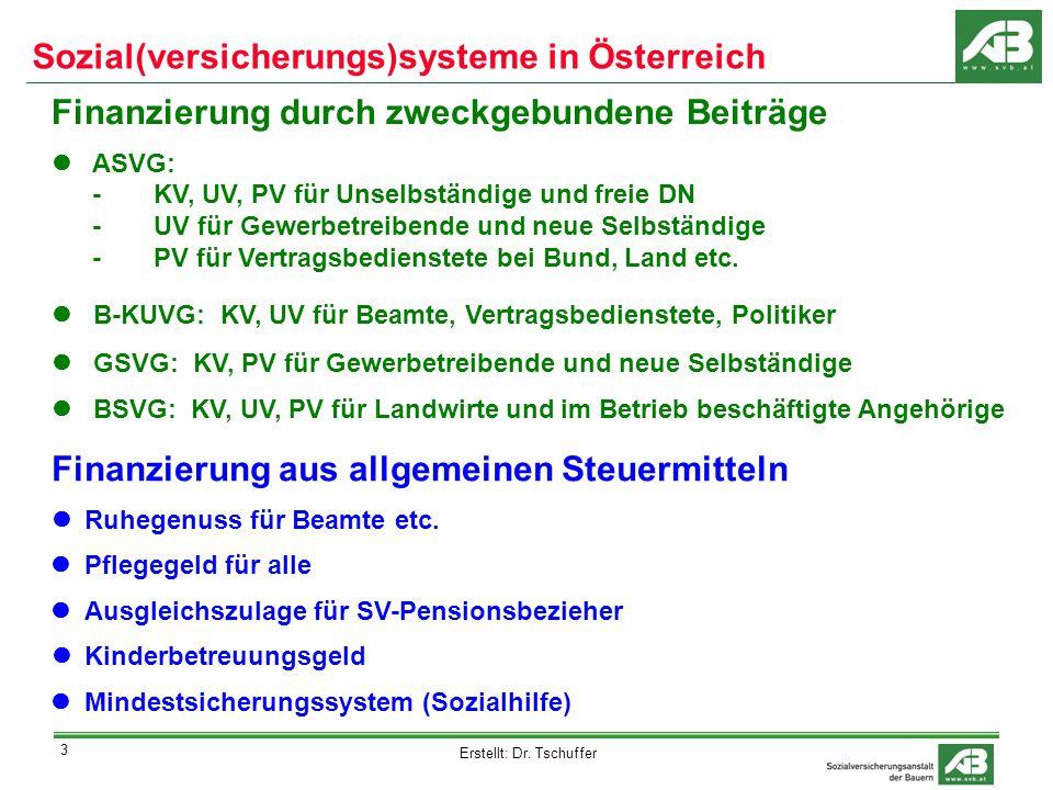 Erstellt: Dr. Tschuffer 14 Danke für die Aufmerksamkeit! Sozialversicherungsanstalt der Bauern