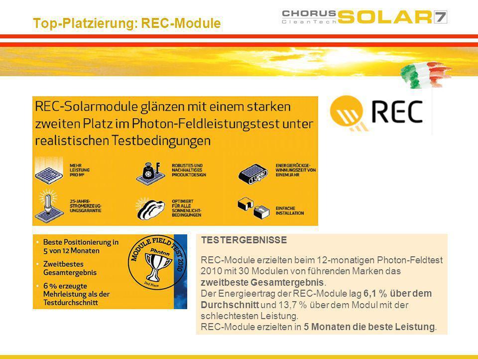 Top-Platzierung: REC-Module TESTERGEBNISSE REC-Module erzielten beim 12-monatigen Photon-Feldtest 2010 mit 30 Modulen von führenden Marken das zweitbe