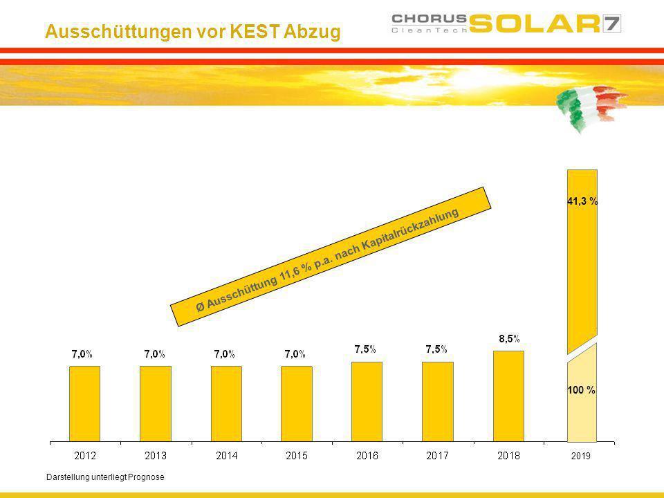 Ausschüttungen vor KEST Abzug Darstellung unterliegt Prognose Ø Ausschüttung 11,6 % p.a. nach Kapitalrückzahlung 41,3 % 100 % 2019