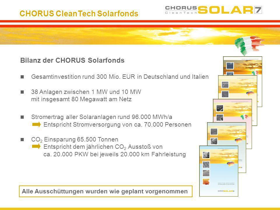 CHORUS CleanTech Solarfonds Bilanz der CHORUS Solarfonds Gesamtinvestition rund 300 Mio. EUR in Deutschland und Italien 38 Anlagen zwischen 1 MW und 1