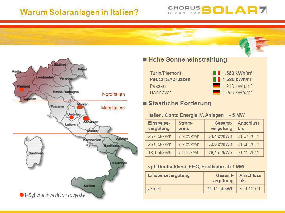 Warum Solaranlagen in Italien? Hohe Sonneneinstrahlung Turin/Piemont 1.560 kWh/m² Pescara/Abruzzen 1.680 kWh/m² Passau 1.210 kWh/m² Hannover 1.090 kWh