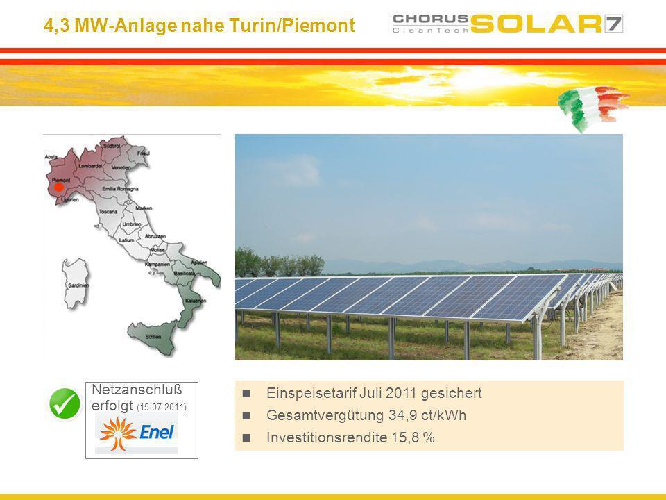 4,3 MW-Anlage nahe Turin/Piemont Einspeisetarif Juli 2011 gesichert Gesamtvergütung 34,9 ct/kWh Investitionsrendite 15,8 % Netzanschluß erfolgt (15.07