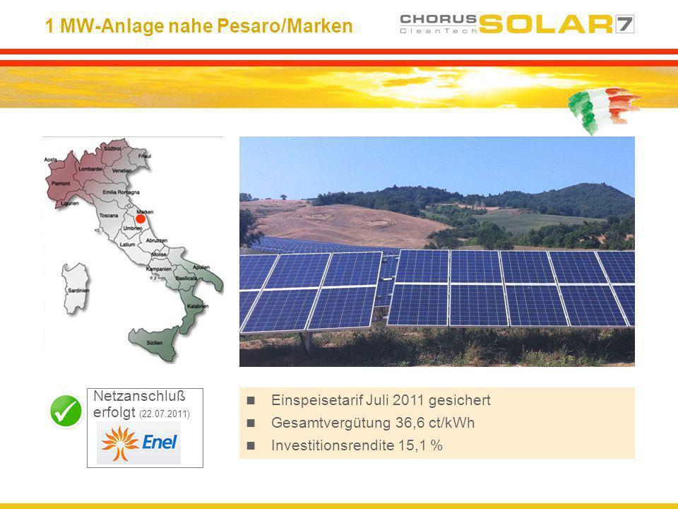 1 MW-Anlage nahe Pesaro/Marken Einspeisetarif Juli 2011 gesichert Gesamtvergütung 36,6 ct/kWh Investitionsrendite 15,1 % Netzanschluß erfolgt (22.07.2
