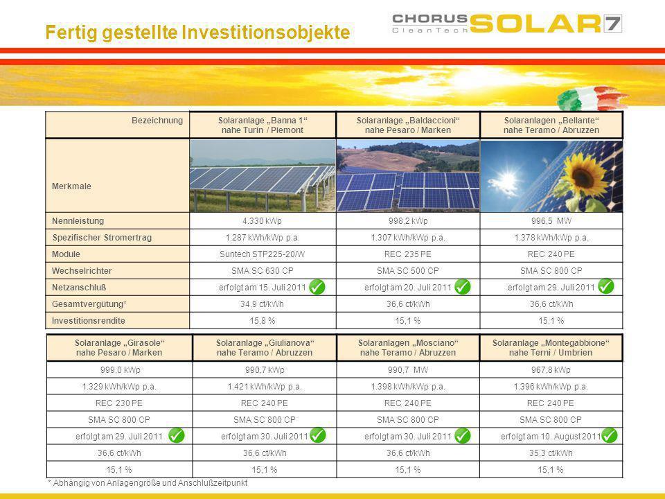 Fertig gestellte Investitionsobjekte BezeichnungSolaranlage Banna 1 nahe Turin / Piemont Solaranlage Baldaccioni nahe Pesaro / Marken Solaranlagen Bel