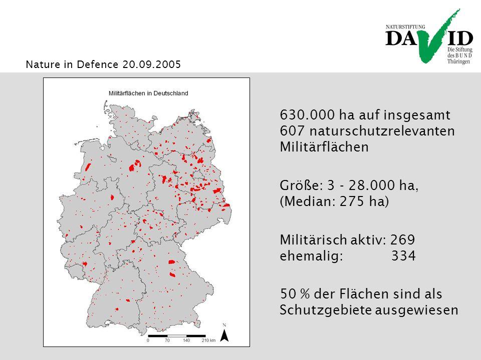 Nature in Defence 20.09.2005 630.000 ha auf insgesamt 607 naturschutzrelevanten Militärflächen Größe: 3 - 28.000 ha, (Median: 275 ha) Militärisch aktiv: 269 ehemalig: 334 50 % der Flächen sind als Schutzgebiete ausgewiesen
