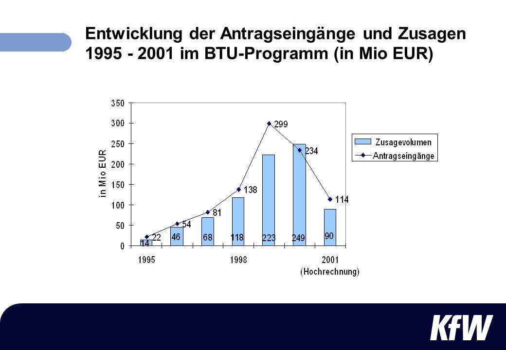 Entwicklung der Antragseingänge und Zusagen 1995 - 2001 im BTU-Programm (in Mio EUR)