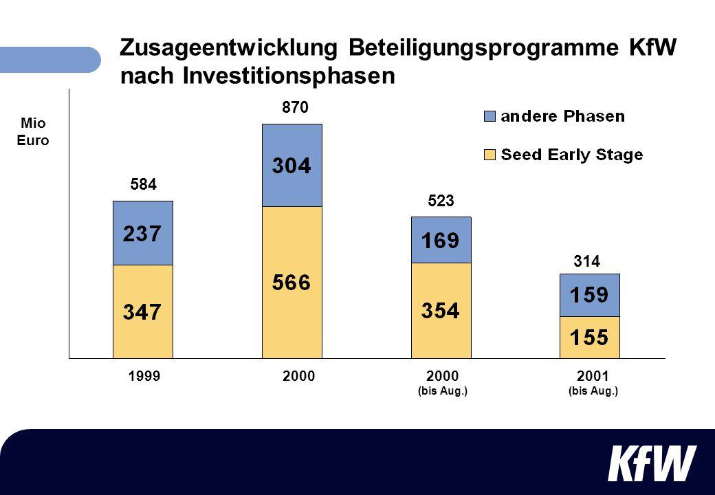 Zusageentwicklung Beteiligungsprogramme KfW nach Investitionsphasen 870 523 314 19992000 (bis Aug.) 20002001 (bis Aug.) Mio Euro 584