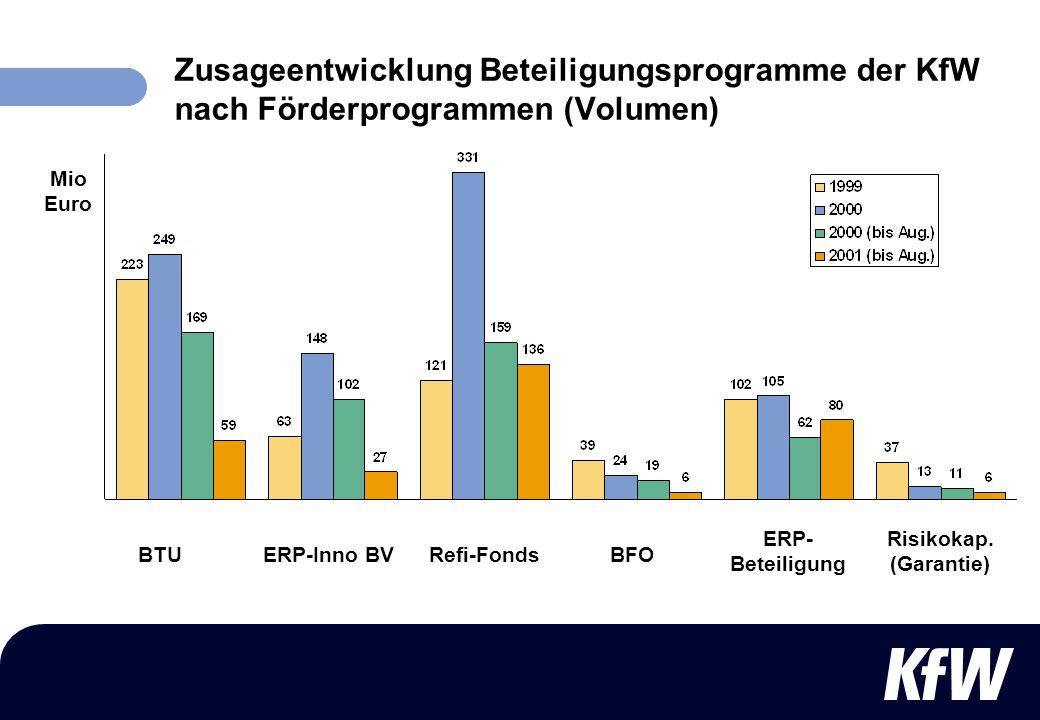 Zusageentwicklung Beteiligungsprogramme der KfW nach Förderprogrammen (Volumen) Mio Euro BTUERP-Inno BVRefi-FondsBFO ERP- Beteiligung Risikokap. (Gara