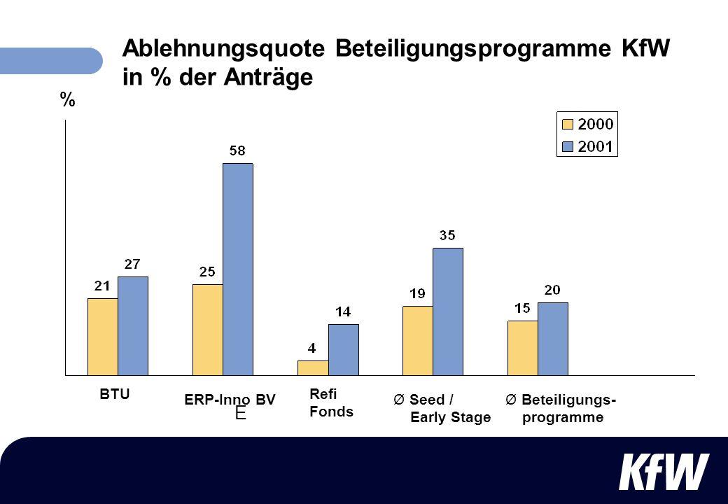 Ablehnungsquote Beteiligungsprogramme KfW in % der Anträge BTU E ERP-Inno BV Refi Fonds Ø Seed / Early Stage Ø Beteiligungs- programme %