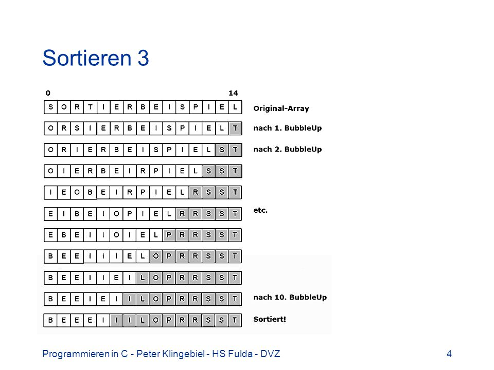 Programmieren in C - Peter Klingebiel - HS Fulda - DVZ5 Sortieren 4 die größten Elemente wandern nach und nach an das Ende des Feldes steigen wie Blasen auf Bubblesort Algorithmus für int -Feld mit n Elementen: void bsort(int v[], int n) int i, j; for(i = 0; i v[j+1]) swap(v, j, j+1);