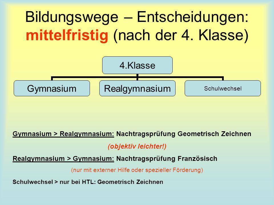 Bildungswege – Entscheidungen: mittelfristig (nach der 4. Klasse) 4.Klasse GymnasiumRealgymnasiumSchulwechsel Gymnasium > Realgymnasium: Nachtragsprüf