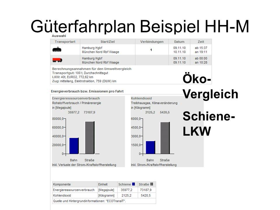Öko- Vergleich Schiene- LKW