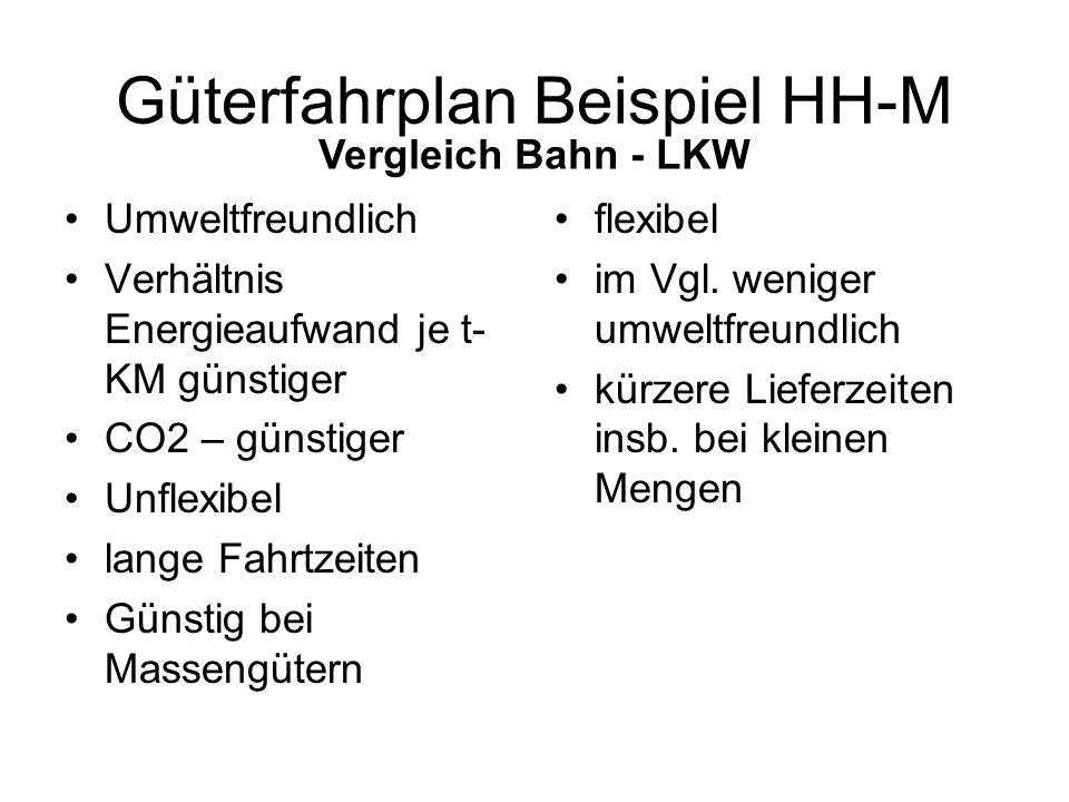 Güterfahrplan Beispiel HH-M Umweltfreundlich Verhältnis Energieaufwand je t- KM günstiger CO2 – günstiger Unflexibel lange Fahrtzeiten Günstig bei Massengütern flexibel im Vgl.