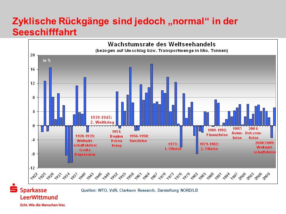 Zyklische Rückgänge sind jedoch normal in der Seeschifffahrt Quellen: WTO, VdR, Clarkson Research, Darstellung NORD/LB