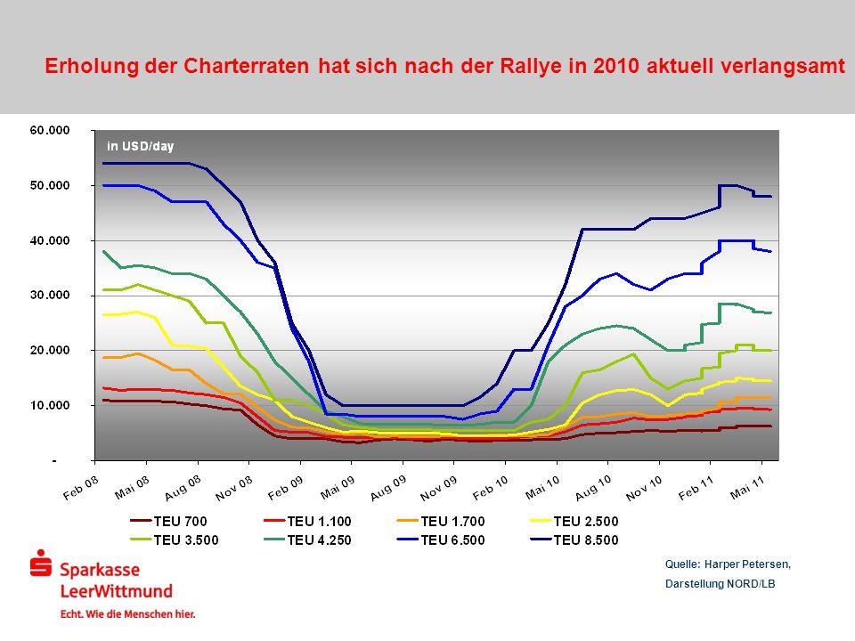 Quelle: Harper Petersen, Darstellung NORD/LB Erholung der Charterraten hat sich nach der Rallye in 2010 aktuell verlangsamt