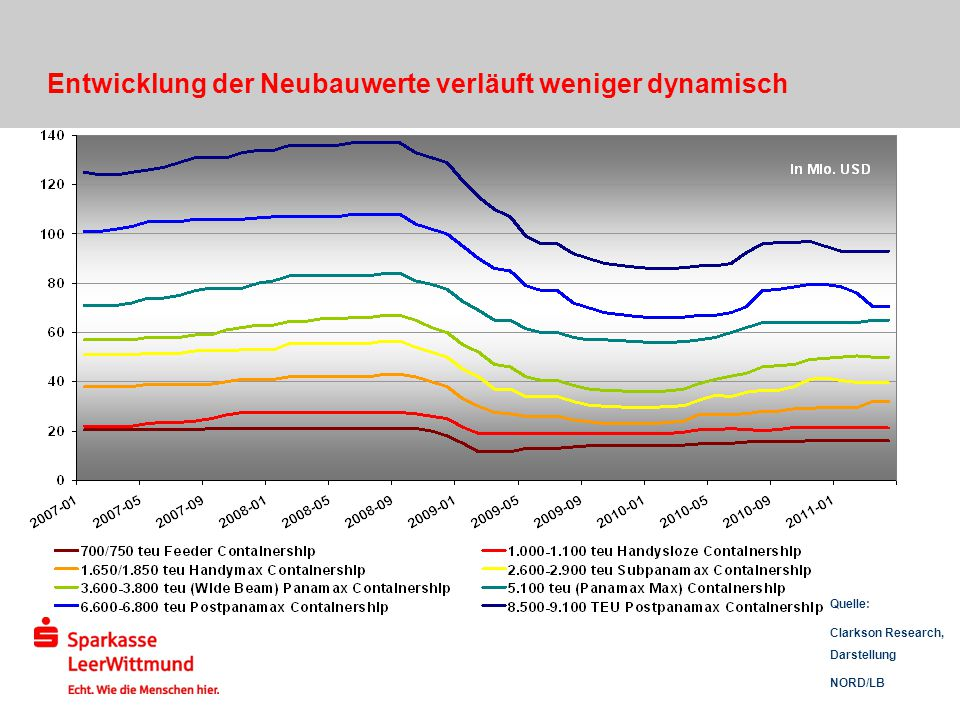 Entwicklung der Neubauwerte verläuft weniger dynamisch Quelle: Clarkson Research, Darstellung NORD/LB