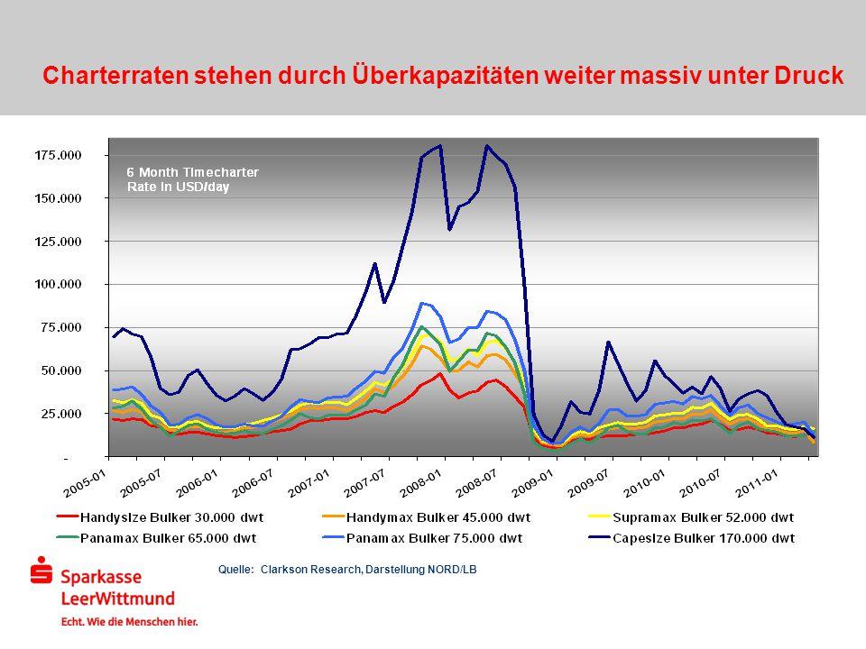 Quelle: Clarkson Research, Darstellung NORD/LB Charterraten stehen durch Überkapazitäten weiter massiv unter Druck