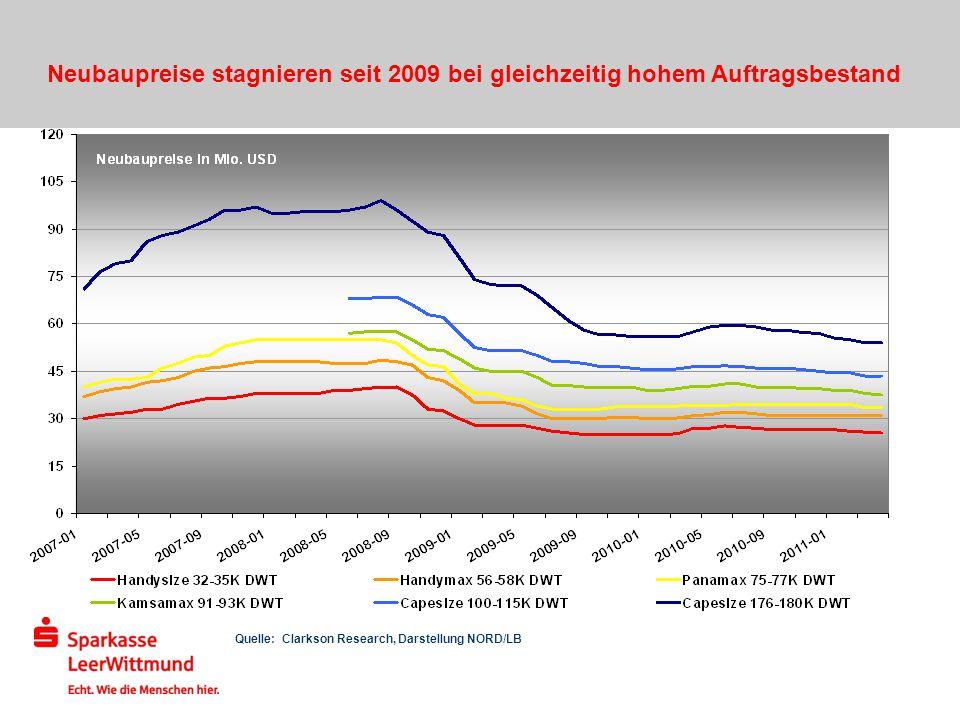 Quelle: Clarkson Research, Darstellung NORD/LB Neubaupreise stagnieren seit 2009 bei gleichzeitig hohem Auftragsbestand